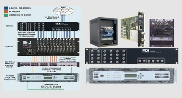 Com1000 HD Headend System Diagram