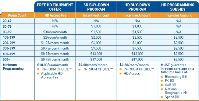 DIRECTV HD Equipment Buy Down Program